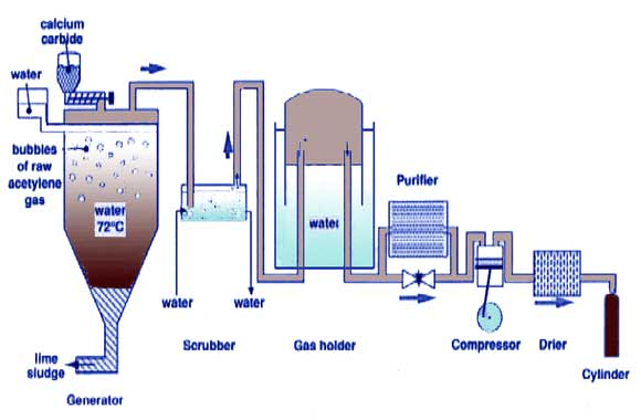 Biomass-gas