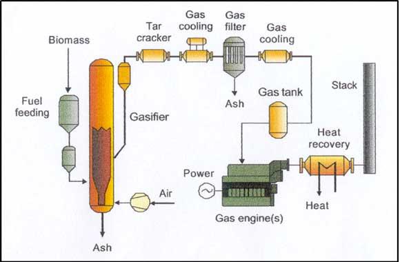 Biomassfuel